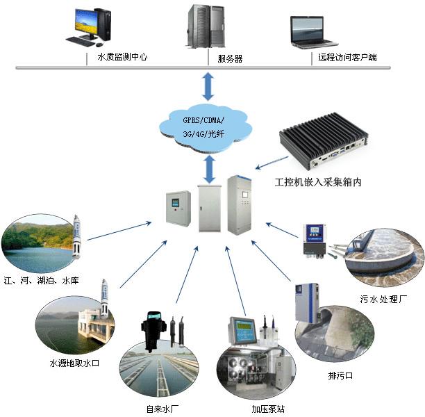 工控电脑嵌入水质实时监测系统