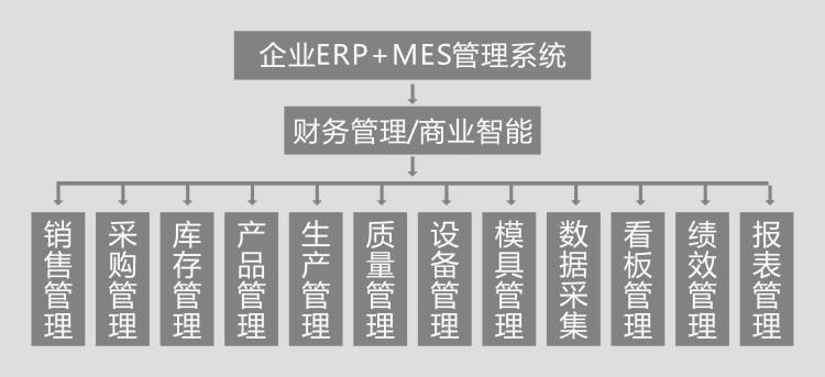企业ERP+MES管理系统