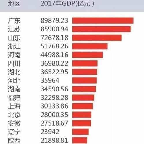 2017年中国大陆经济十一省市生产总值